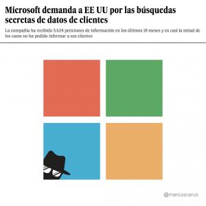 prensa metáfora visual noticia el país artículo opinión búsqueda secreta clientes privacidad EEUU demanda Windows información espionaje internet